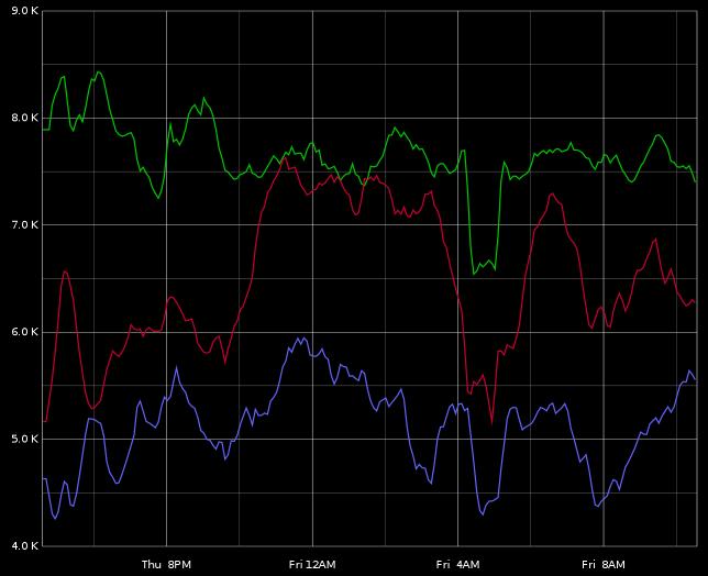 RAID 0 graph